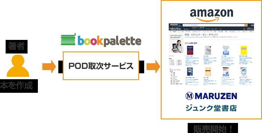 Amazon POD(アマゾン プリント・オン・デマンド)
